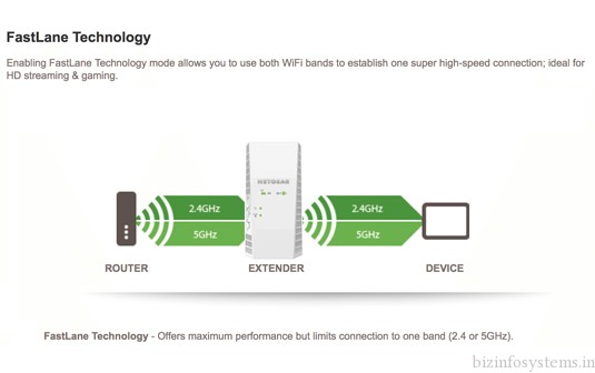 Mywifiext Net Extender Setup / Image 2
